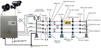 Diagram Paramax Solar Electric Fence Diagram Full Version Hd Quality Fence Diagram Sharediagrams Primocircoloumbertide It