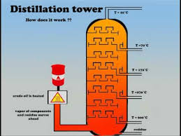 distillation tower you