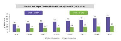 vegan cosmetics emerging sourcing