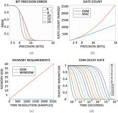 Figure 8 from NURIP: Neural Interface Processor for Brain-State  Classification and Programmable-Waveform Neurostimulation | Semantic Scholar