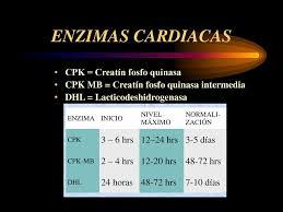 laboratorio en perfil cardiaco