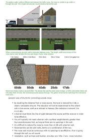 8 Wood Fence Vs 6 Block Wall To Reduce Noise In Yard Gardening Landscaping Stack Exchange