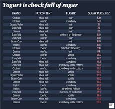 how much sugar your healthy