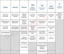 Hyundai Venue Connected Features Via Vodafone Esim Tech Detailed
