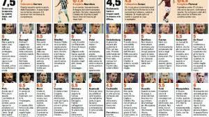 Juventus-Roma, voti e pagelle Gazzetta dello Sport: Marchisio da ...