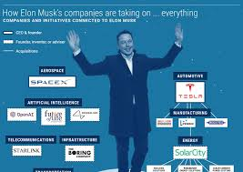 8 Industries Being Disrupted By Elon Musk And His Companies | CB ...