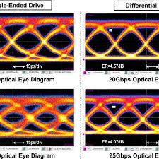 mered optical eye diagrams under