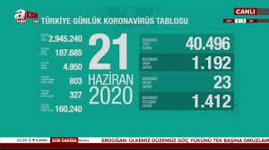 Son dakika: Corona virüs günlük vaka sayıları açıklandı! Türkiye ...
