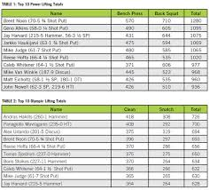 weight lifting and the men s throwing
