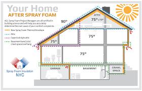 spray foam insulation cost attic