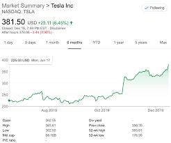 Tesla Stock [TSLA] Closes At New 52 ...