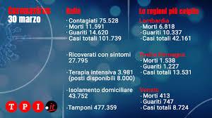 Coronavirus Italia, bollettino Protezione civile oggi 30 marzo ...