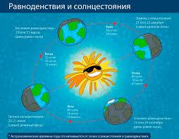 Праздник летнего солнцестояния в разных странах, общие черты ...