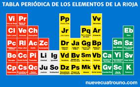 La tabla periódica de los elementos de La Rioja | nuevecuatrouno.com