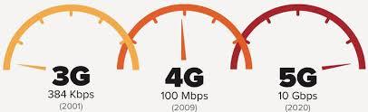 1G, 2G, 3G, 4G, 5G