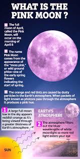 Rare 'Super Pink Moon' will fill skies ...