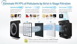 Máy lọc không khí khử mùi thuốc lá hãng nào tốt?- Đặt hàng ngay tại  https://novadigital.net/
