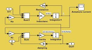 sd control of a dc motor using