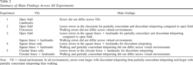 Spatial Cognitive Implications Of Teleporting Through Virtual Environments