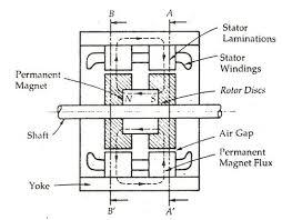hybrid stepper motor its working