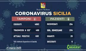 Coronavirus, 458 casi positivi in Sicilia con una crescita di 79 ...