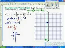 graphing parabolas examples solutions