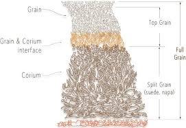 leather types grades full grain vs
