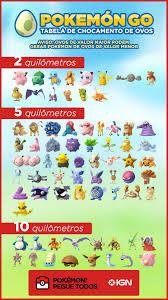 Pokémon Go - Tabela com os resultados de cada tipo de Ovo