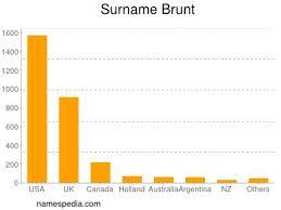 Brunt - Names Encyclopedia