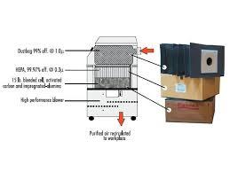 fa2 welding fume extractor