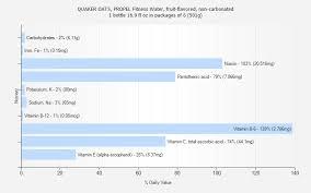 quaker oats propel fitness water