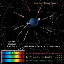 Resultado de imagen de Alfa, la constante de estructura fina