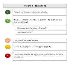 Infezione da coronavirus 2019-nCoV