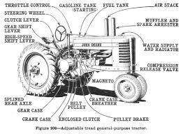 economic history of tractors in the