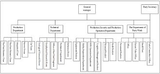 organization structure jilin