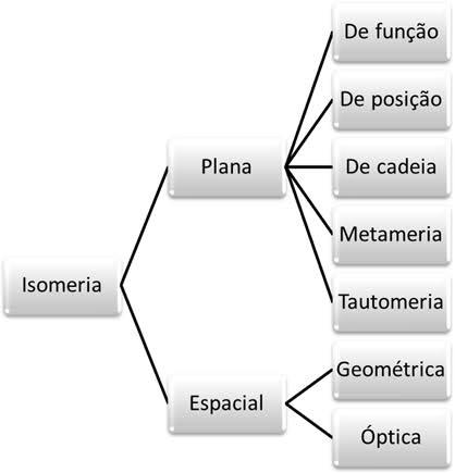 Resultado de imagem para isomeria resumo