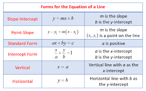 forms of linear equation solutions