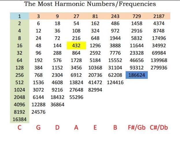 """Resultado de imagem para hertz sound frequency chart"""""""