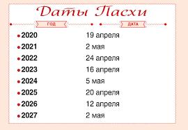 Даты празднования христианской Пасхи 2020-2027 гг.