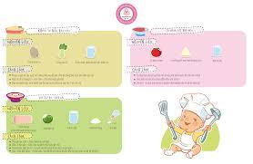 Phương pháp và thực đơn ăn dặm cho bé 6 - 12 tháng tuổi tốt nhất ...