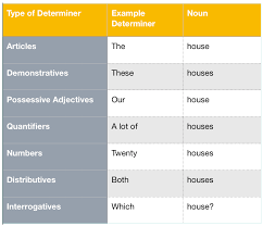 grammar rules for determiners