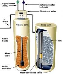 whole house water softener installation