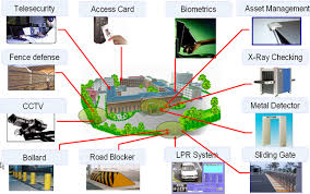 Dnp Systems Solutions Security Airport Energy Smart City IoT