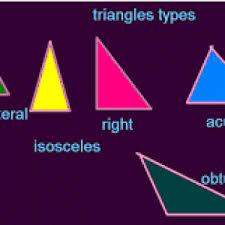 inilah macam macam bentuk shapes terlengkap disertai gambar