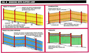How Do I Build A New Wood Fence From Scratch Bestlife52