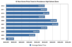 providence high area real estate