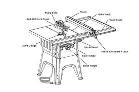 Table Saws 101 Everything You Need To Know Sawsreviewed