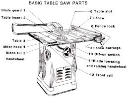 Diagram Ridgid Table Saw Parts Diagram Full Version Hd Quality Parts Diagram Johnswiring Unpugnounmorto It