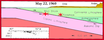 EARTHQUAKE AND TSUNAMI OF 22 MAY 1960 IN CHILE - Dr.George Pararas ...