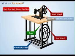 working of flywheel theory of